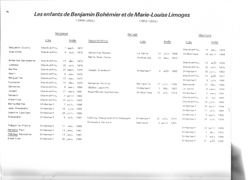 page 9 du document Bohémier 1884-1984