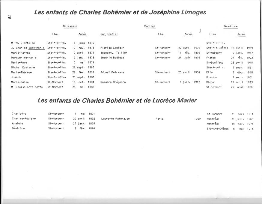 page 21 du document Bohémier 1884-1984
